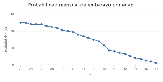 probabilidad-mensual-de-embarazo-por-edad